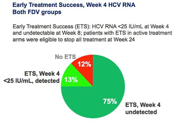 breakthrough treatment hepatitis success